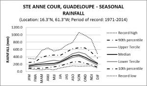 Ste Anne Cour Guadeloupe Seasonal Rainfall
