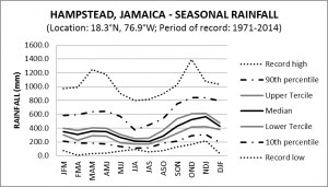 Hampstead Jamaica Seasonal Rainfall