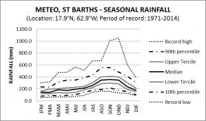 Meteo St Barths Seasonal Rainfall