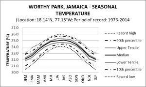 Worthy Park Jamaica Seasonal Temperature