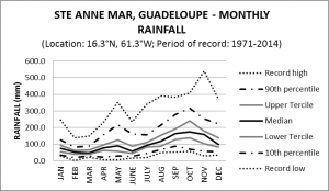 Ste Anne Mar Guadeloupe Monthly Rainfall