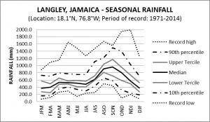 Langley Jamaica Seasonal Rainfall