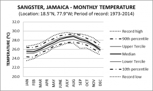 Sangster Jamaica Monthly Temperature