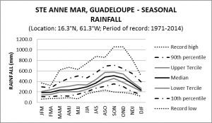 Ste Anne Mar Guadeloupe Seasonal Rainfall