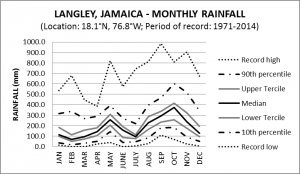 Langley Jamaica Monthly Rainfall