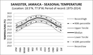 Sangster Jamaica Seasonal Temperature
