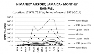 Norman Manley Airport Jamaica Monthly Rainfall