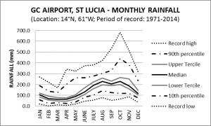 G Charles Airport St Lucia Monthly Rainfall