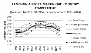 Lamentin Airport Martinique Monthly Temperature