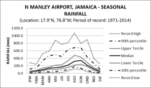 Norman Manley Airport Jamaica Seasonal Rainfall