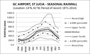 G Charles Airport St Lucia Seasonal Rainfall