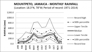 Mount Peto Jamaica Monthly Rainfall