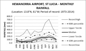 Hewanorra Airport St Lucia Monthly Rainfall