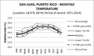 San Juan Puerto Rico Monthly Temperature