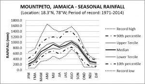 Mount Peto Jamaica Seasonal Rainfall