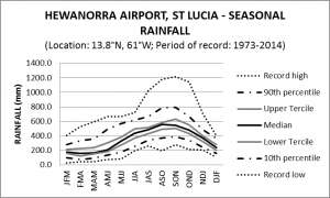 Hewanorra Airport St Lucia Seasonal Rainfall