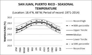 San Juan Puerto Rico Seasonal Temperature