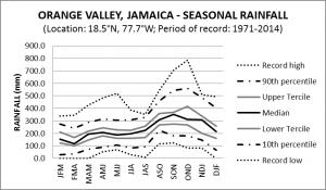 Orange Valley Jamaica Seasonal Rainfall
