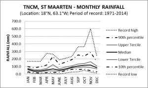 TNCM St Maarten Monthly Rainfall