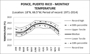 Ponce Puerto Rico Monthly Temperature