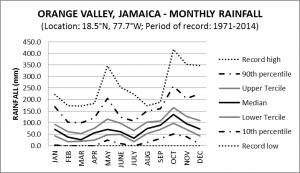 Orange Valley Jamaica Monthly Rainfall
