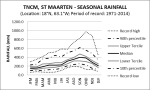 TNCM St Maarten Seasonal Rainfall