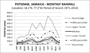Potsdam Jamaica Monthly Rainfall