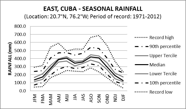 highly seasonal rainfall cycles - 769×452