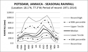 Potsdam Jamaica Seasonal Rainfall