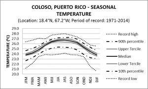Coloso Puerto Rico Seasonal Temperature