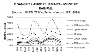 Sangster Airport  Jamaica Monthly Rainfall