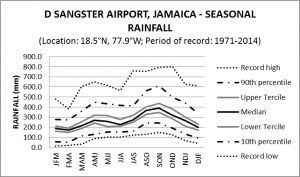 Sangster Airport  Jamaica Seasonal Rainfall