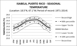 Isabela Puerto Rico Seasonal Temperature