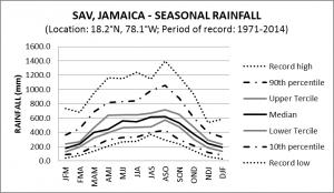 SAV Jamaica Seasonal Rainfall