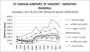 ET Joshua Airport St Vincent Monthly Rainfall