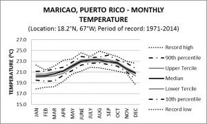 Maricao Puerto Rico Monthly Temperature