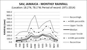 SAV Jamaica Monthly Rainfall