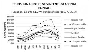 ET Joshua Airport St Vincent Seasonal Rainfall