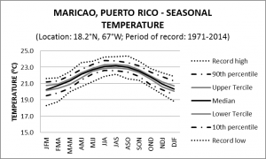 Maricao Puerto Rico Seasonal Temperature