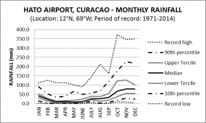 Hato Airport Monthly Rainfall