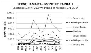 Serge Jamaica Monthly Rainfall