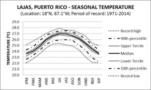 Lajas Puerto Rico Seasonal Temperature