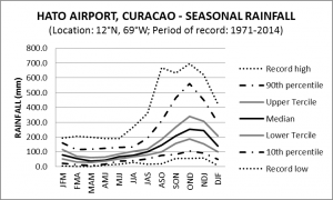 Hato Airport Seasonal Rainfall