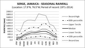 Serge Jamaica Seasonal Rainfall