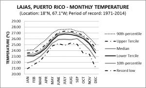 Lajas Puerto Rico Monthly Temperature