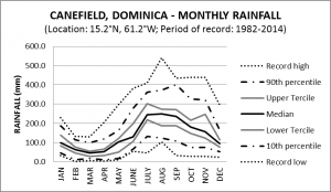 Canefield Monthly Rainfall