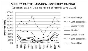 Shirley Castle Jamaica Monthly Rainfall