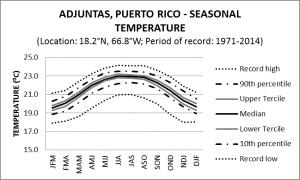 Adjuntas Puerto Rico Seasonal Temperature