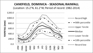 Canefield Seasonal Rainfall