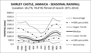 Shirley Castle Jamaica Seasonal Rainfall